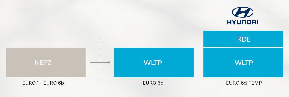 WLTP Übersicht