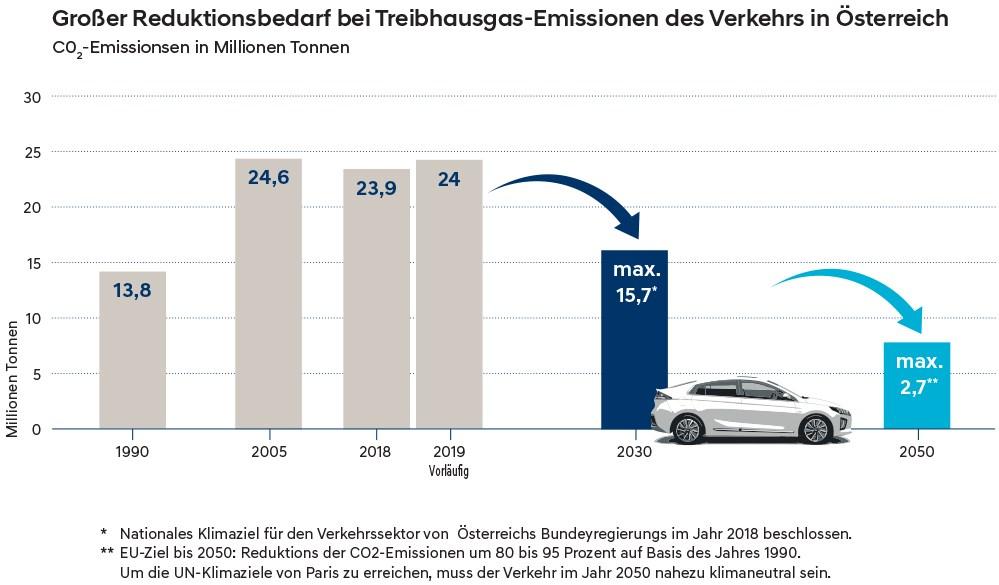 Reduktion Treibhausgase