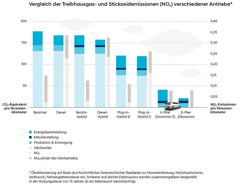 Vergleich Treibhaus & NoX