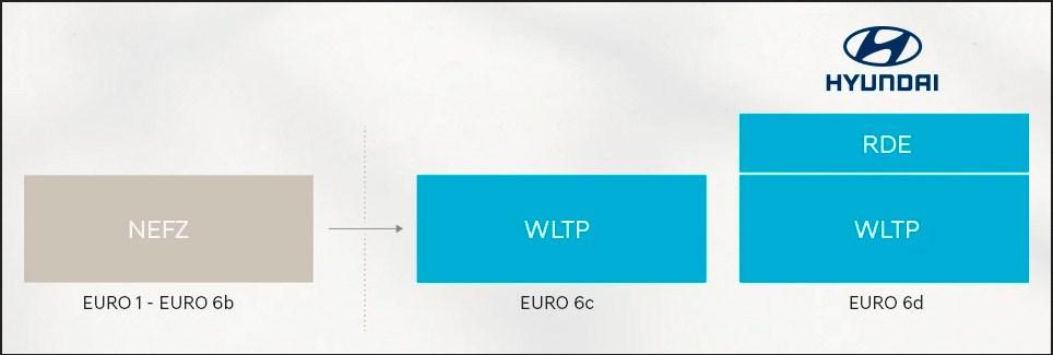 WLTP Grafik